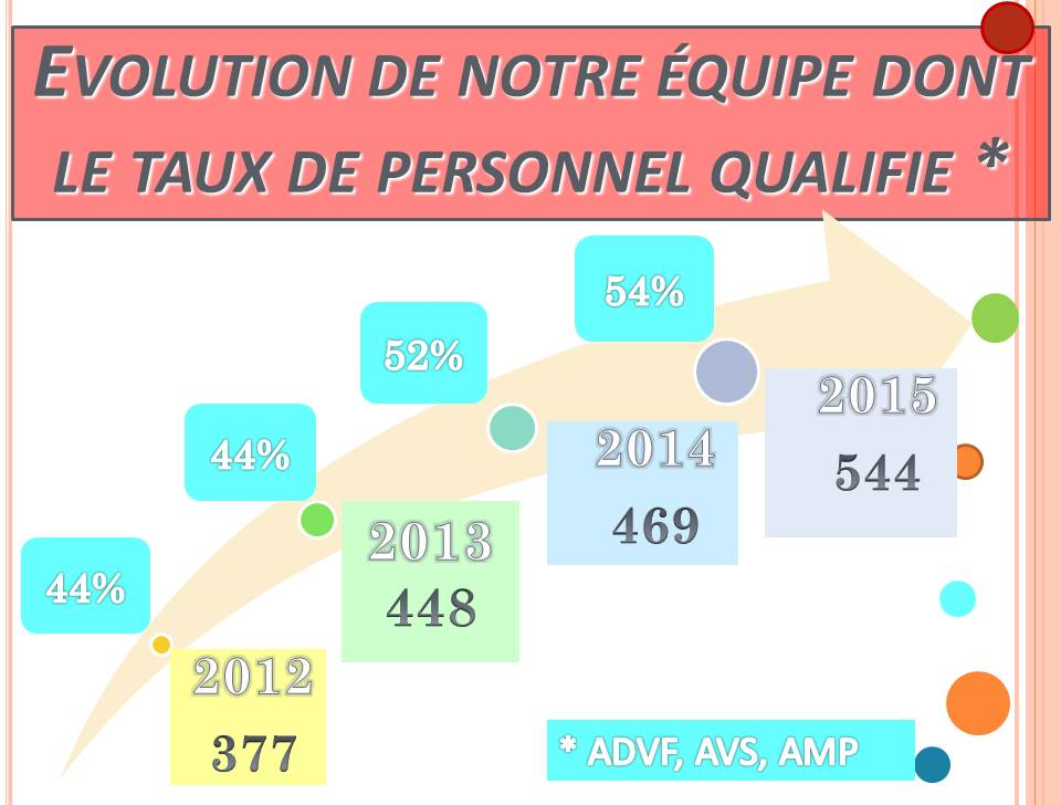 L'évolution de notre équipe et le taux de qualification de nos intervenants