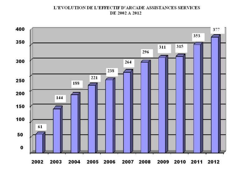 Accompagnement et Aide à domicile : Connaître ARCADE en quelques chiffres